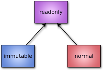 Relationship between immutable, readonly, and normal references